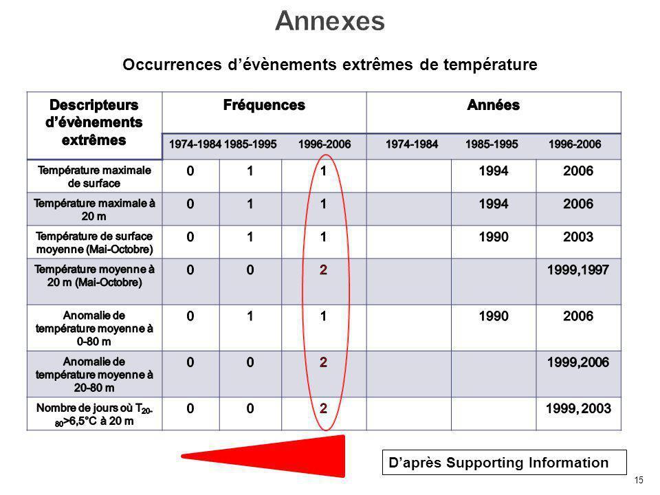 15 Occurrences dévènements extrêmes de température Daprès Supporting Information