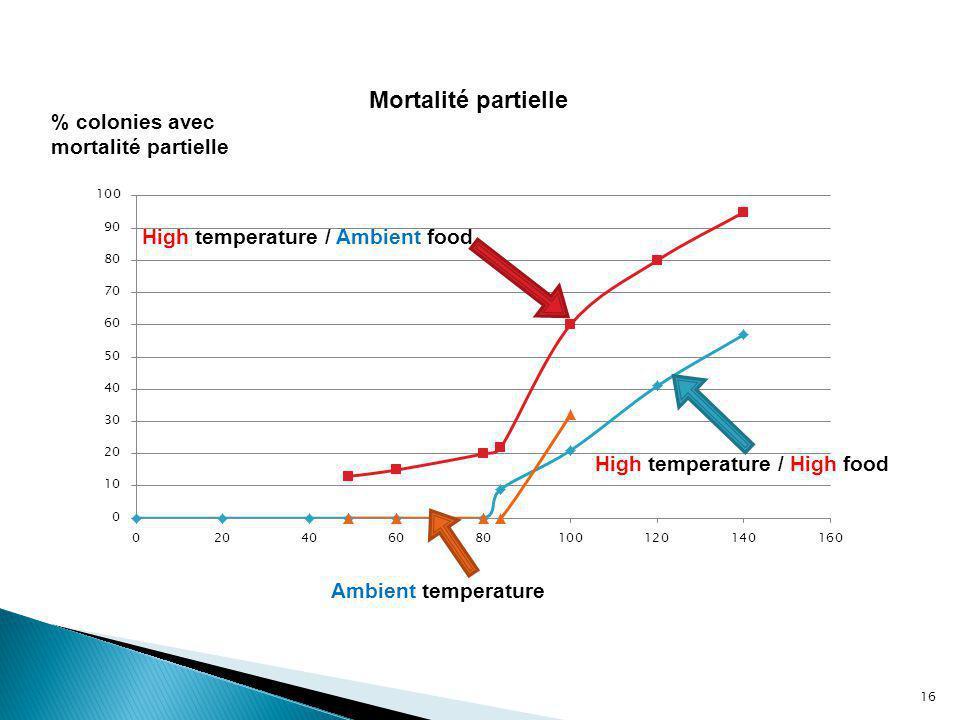% colonies avec mortalité partielle High temperature / Ambient food High temperature / High food Ambient temperature Mortalité partielle 16
