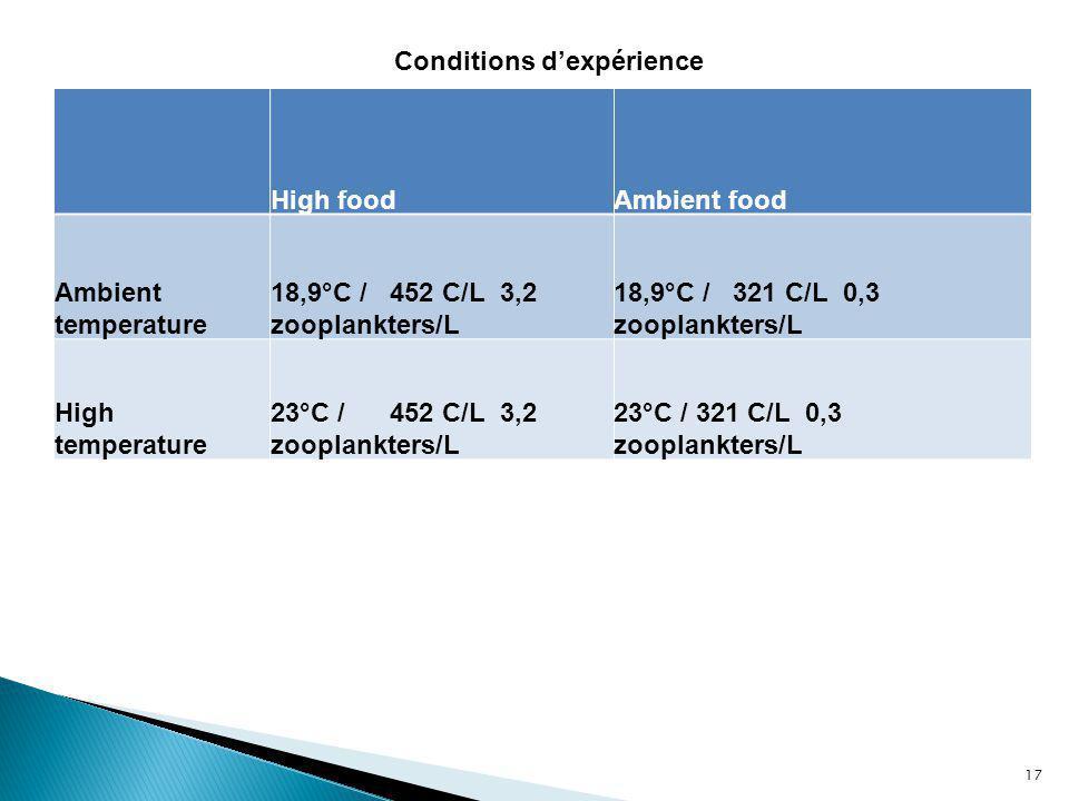High foodAmbient food Ambient temperature 18,9°C / 452 C/L 3,2 zooplankters/L 18,9°C / 321 C/L 0,3 zooplankters/L High temperature 23°C / 452 C/L 3,2