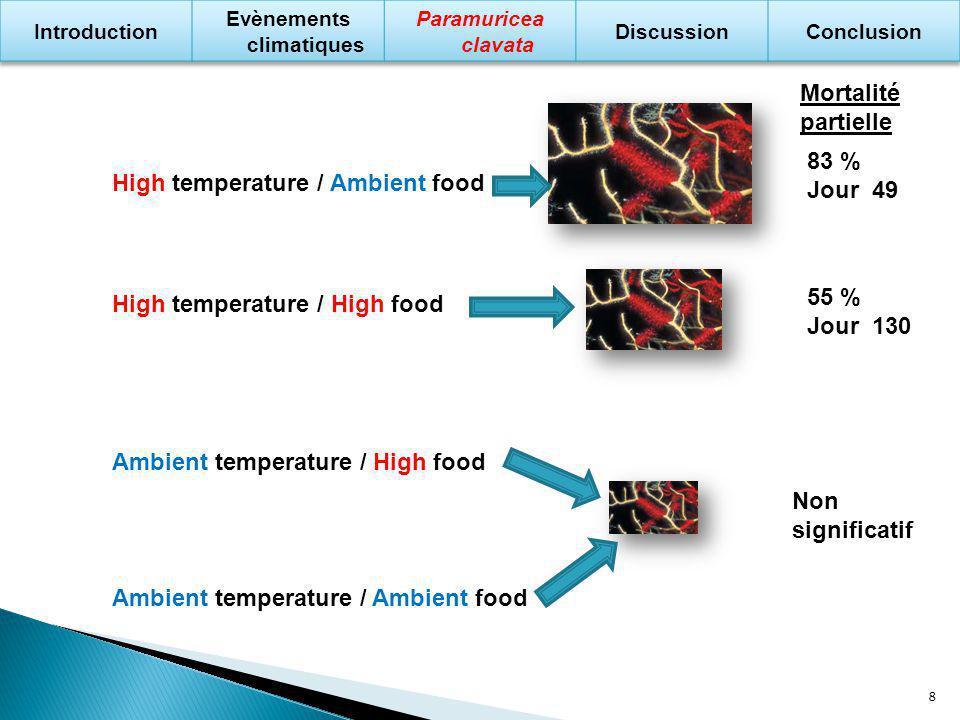 Seuil de biomasse 35,6% % de biomasse perdue Jours Courbe seuil High temperature / Ambient food High temperature / High food 9