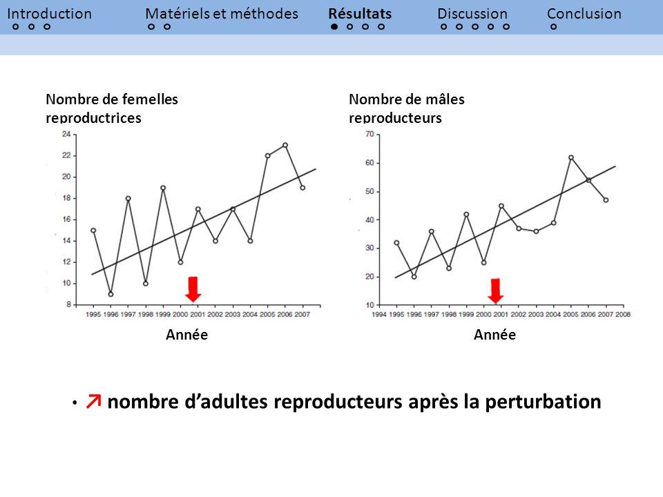 IntroductionMatériels et méthodesRésultatsDiscussionConclusion Nombre de mâles reproducteurs Nombre de femelles reproductrices Année nombre dadultes r