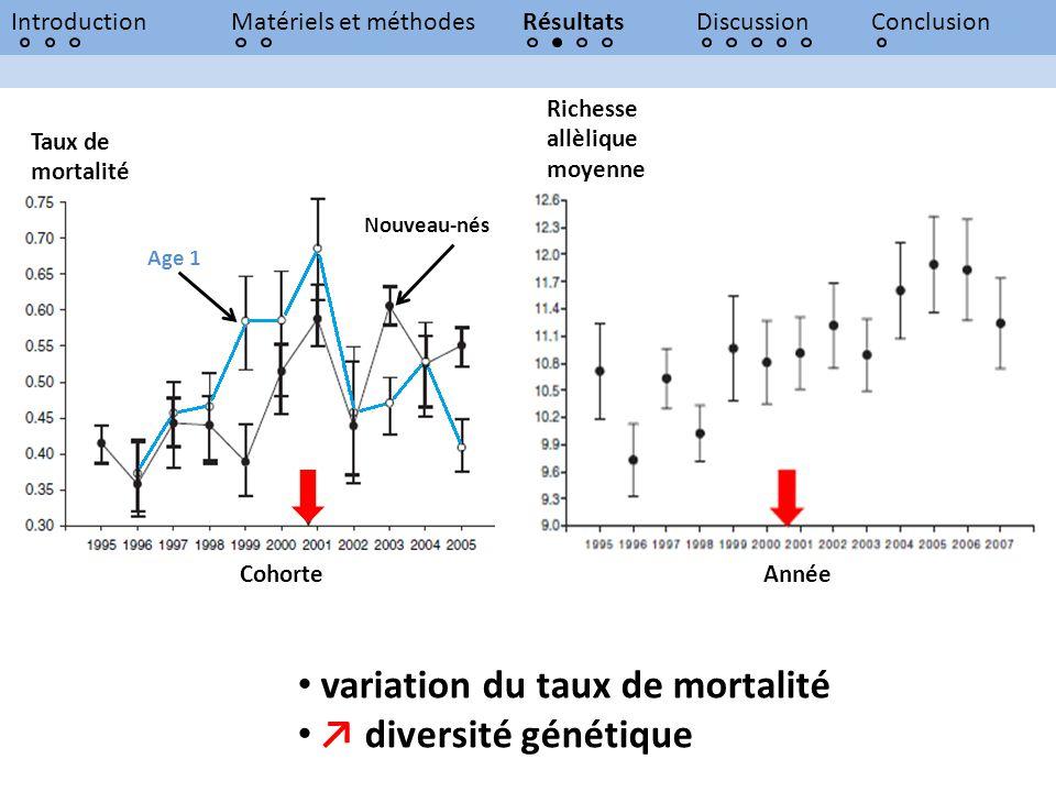 IntroductionMatériels et méthodesRésultatsDiscussionConclusion Richesse allèlique moyenne Année variation du taux de mortalité diversité génétique Tau