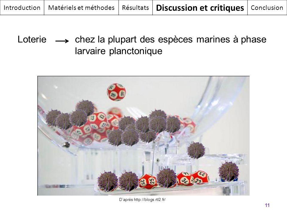 11 IntroductionMatériels et méthodesRésultats Discussion et critiques Conclusion Daprès http://blogs.rtl2.fr/ Loteriechez la plupart des espèces marin