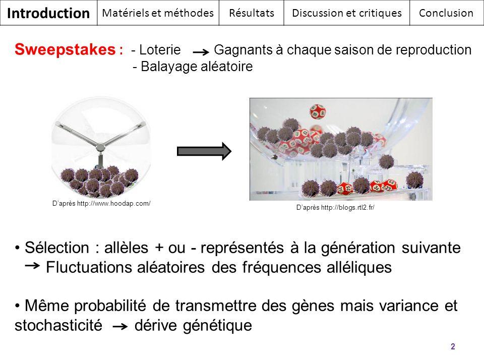 2 Sélection : allèles + ou - représentés à la génération suivante Fluctuations aléatoires des fréquences alléliques Même probabilité de transmettre de