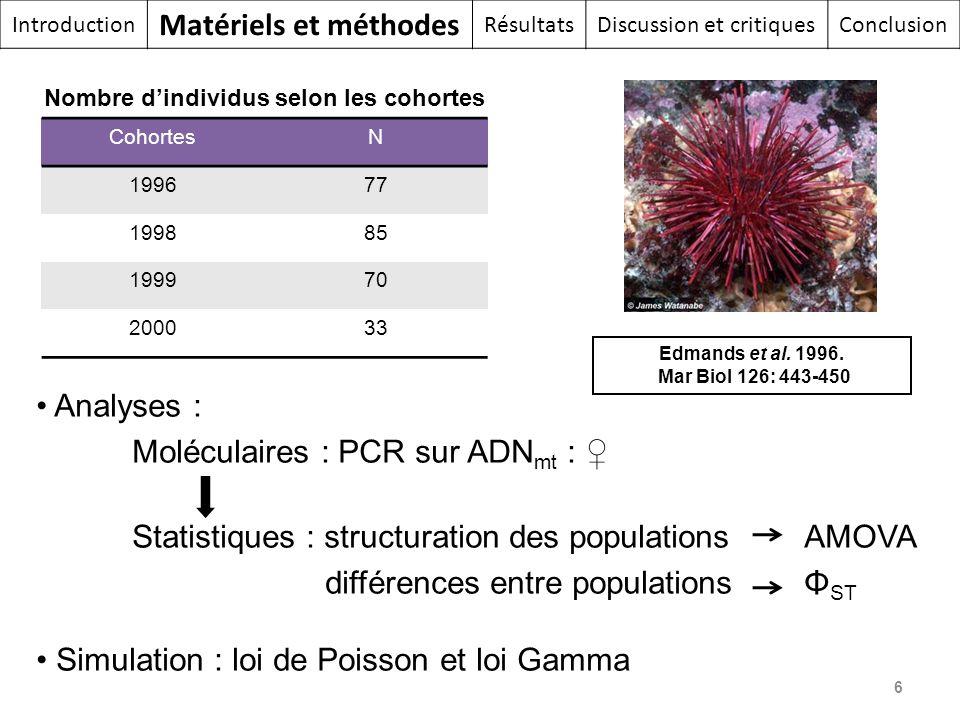 Analyses : Moléculaires : PCR sur ADN mt : Statistiques : structuration des populationsAMOVA différences entre populationsΦ ST Simulation : loi de Poi