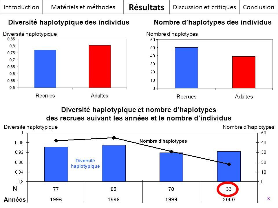 Diversité haplotypique 8 IntroductionMatériels et méthodes Résultats Discussion et critiquesConclusion N Années Nombre dhaplotypes Diversité haplotypi