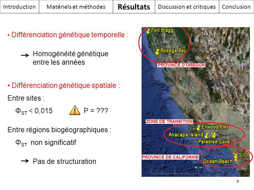 Différenciation génétique temporelle : Homogénéité génétique entre les années Différenciation génétique spatiale : Entre sites : Φ ST < 0,015 P = ???