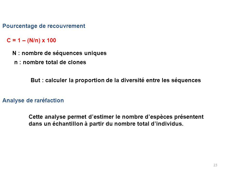 23 Pourcentage de recouvrement Analyse de raréfaction C = 1 – (N/n) x 100 N : nombre de séquences uniques n : nombre total de clones But : calculer la