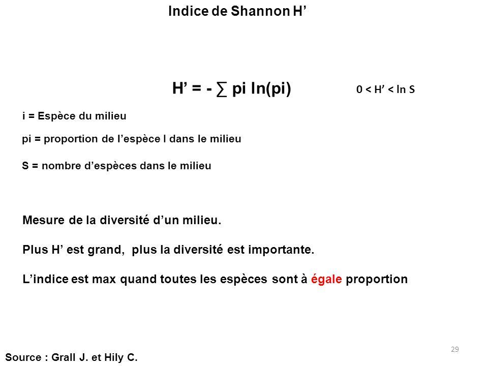 29 Indice de Shannon H H = - pi ln(pi) i = Espèce du milieu pi = proportion de lespèce I dans le milieu 0 < H < ln S Mesure de la diversité dun milieu