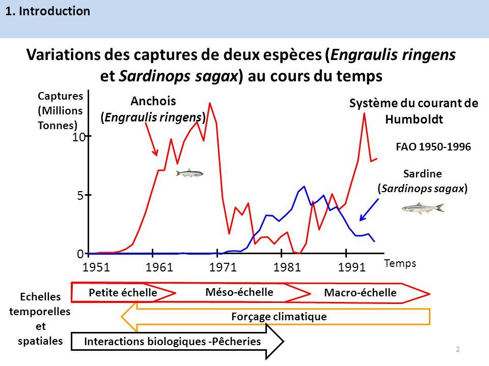 Méso-échelle Variations des captures de deux espèces (Engraulis ringens et Sardinops sagax) au cours du temps Système du courant de Humboldt Forçage c