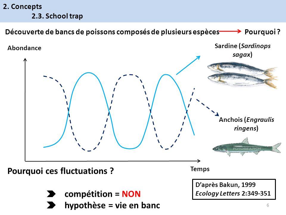 Sardine (Sardinops sagax) Anchois (Engraulis ringens) Abondance Temps Découverte de bancs de poissons composés de plusieurs espèces Pourquoi ? Pourquo