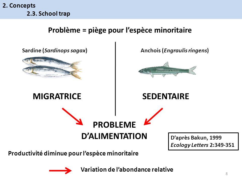 Problème = piège pour lespèce minoritaire Sardine (Sardinops sagax)Anchois (Engraulis ringens) MIGRATRICESEDENTAIRE PROBLEME DALIMENTATION Productivit