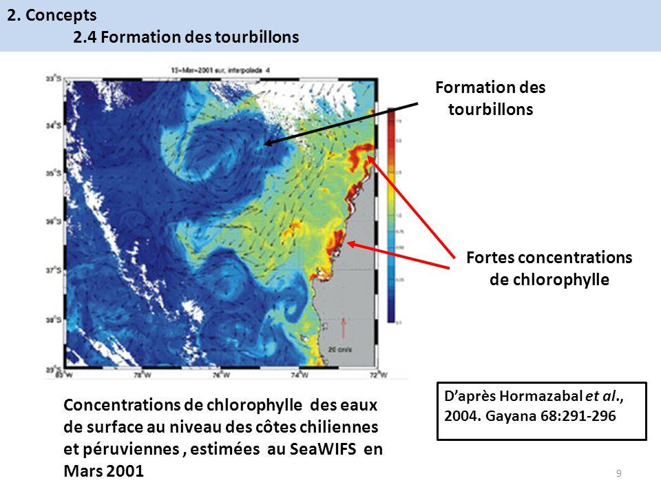 Concentrations de chlorophylle des eaux de surface au niveau des côtes chiliennes et péruviennes, estimées au SeaWIFS en Mars 2001 Daprès Hormazabal e
