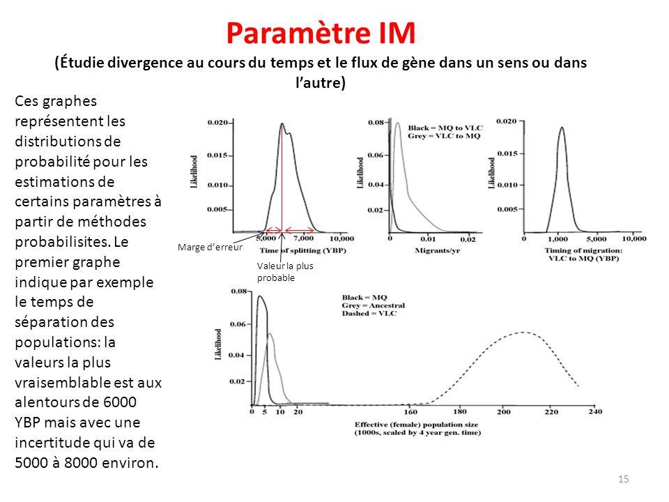 Paramètre IM (Étudie divergence au cours du temps et le flux de gène dans un sens ou dans lautre) Ces graphes représentent les distributions de probab