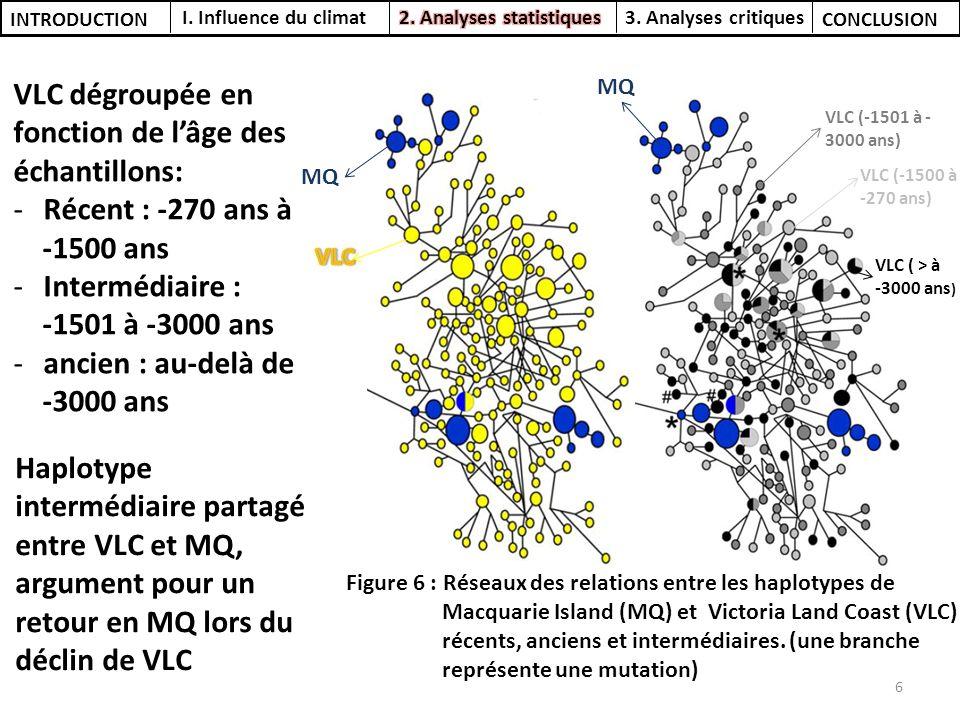 Nombre dindividus : N Nombre dhaplotypes : h Diversité haplotypique : H d Fs de Fu : FsD de Tajima : D VLC 2231770.996-323.00-1.66 p < 0.01 MQ 49230.915-0.110.88 p = 0.13 Tableau 1 : Figure 8 : courbe de disparité pour la colonie de MQ (modifiée) Observation dun goulot détranglement pour Victoria Land Coast Rejet de lhypothèse mutation-dérive pour Victoria Land Coast (serral, 2006) Test de Fu significatif pour VLC : atteste dune expansion de population Figure 7 : courbe de disparité pour la colonie de VLC (modifiée) Tableau 1 : résultats des tests statistique de Fu et de Tajima pour les populations VLC et MQ (modifié) I.