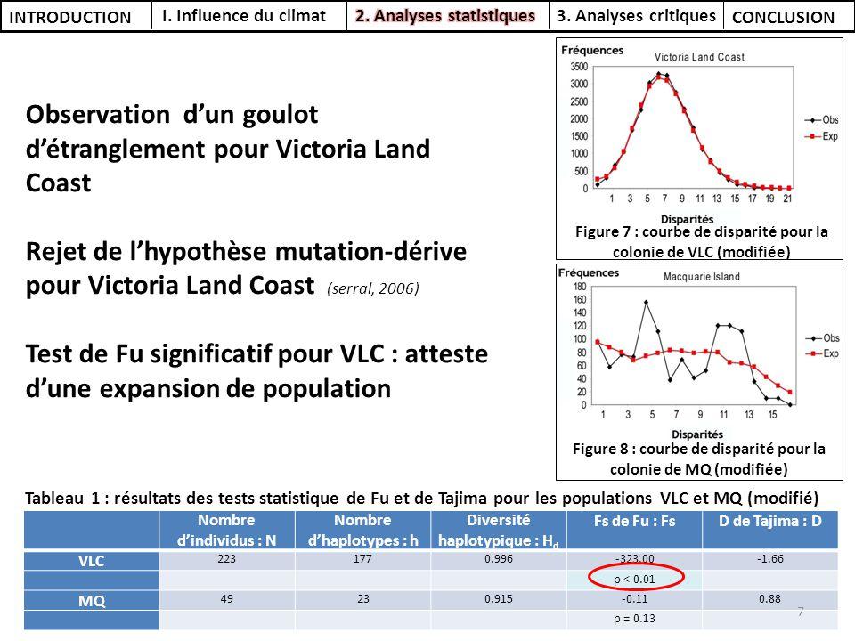 Nombre dindividus : N Nombre dhaplotypes : h Diversité haplotypique : H d Fs de Fu : FsD de Tajima : D VLC 2231770.996-323.00-1.66 p < 0.01 MQ 49230.9
