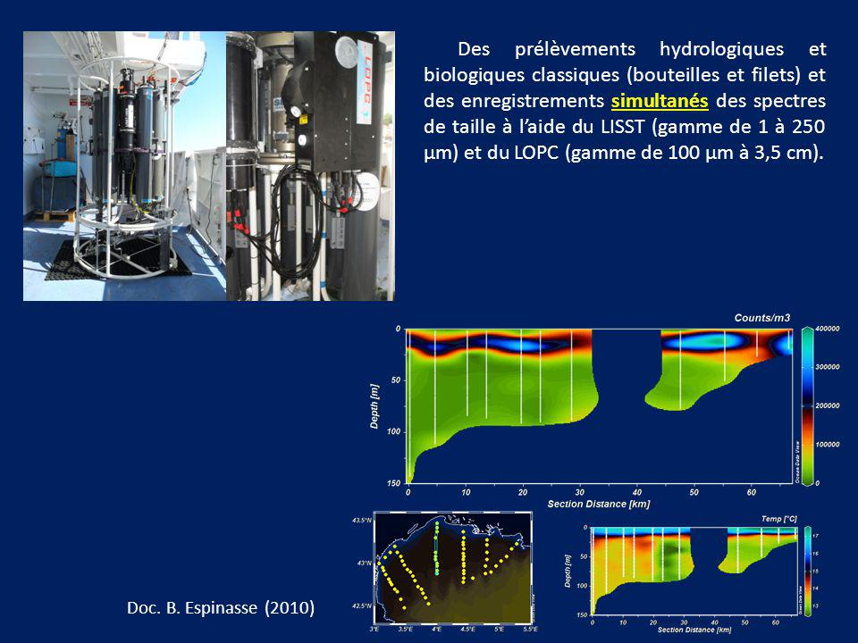 Des prélèvements hydrologiques et biologiques classiques (bouteilles et filets) et des enregistrements simultanés des spectres de taille à laide du LI