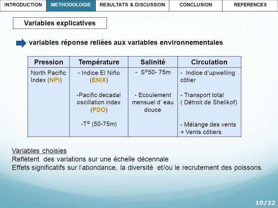 Variables explicatives PressionTempératureSalinitéCirculation North Pacific Index (NPI) - Indice El Niño (ENIX) -Pacific decadal oscillation index (PDO) -T° (50-75m) - S°50- 75m - Ecoulement mensuel d eau douce - Indice dupwelling côtier - Transport total ( Détroit de Shelikof) - Mélange des vents + Vents côtiers variables réponse reliées aux variables environnementales Variables choisies Reflètent des variations sur une échelle décennale Effets significatifs sur labondance, la diversité et/ou le recrutement des poissons.