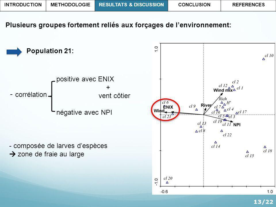 Plusieurs groupes fortement reliés aux forçages de lenvironnement: - corrélation Population 21: positive avec ENIX + vent côtier négative avec NPI 13/22 INTRODUCTIONMETHODOLOGIERESULTATS & DISCUSSIONCONCLUSIONREFERENCES