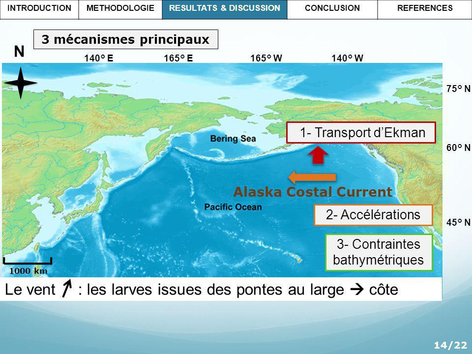 165° W165° E140° W140° E 60° N 45° N 75° N 14/22 Ν 1000 km INTRODUCTIONMETHODOLOGIERESULTATS & DISCUSSIONCONCLUSIONREFERENCES 3 mécanismes principaux 1- Transport dEkman 2- Accélérations 3- Contraintes bathymétriques Alaska Costal Current