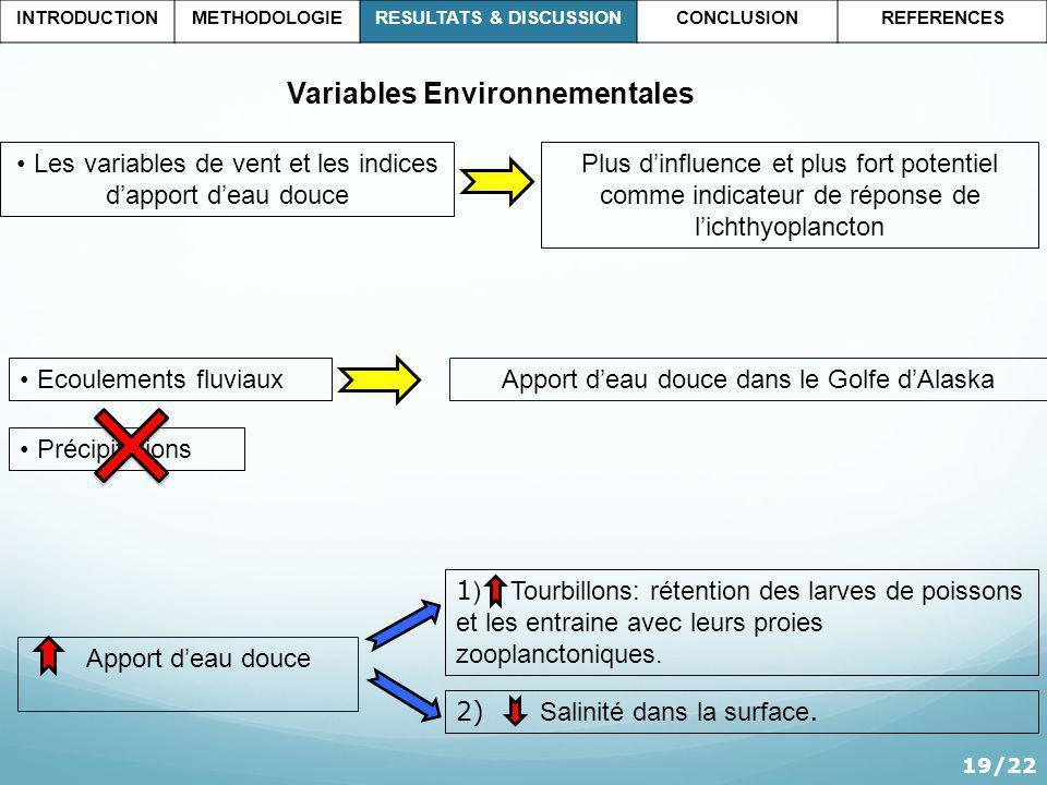 Les variables de vent et les indices dapport deau douce Plus dinfluence et plus fort potentiel comme indicateur de réponse de lichthyoplancton 19/22 1 ) Tourbillons: rétention des larves de poissons et les entraine avec leurs proies zooplanctoniques.