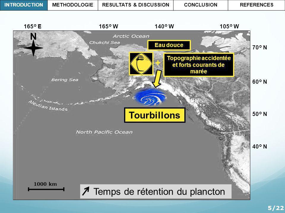 Topographie accidentée et forts courants de marée Ν 165° E 165° W 140° W 105° W 70° N 60° N 50° N 40° N 1000 km 5/22 Eau douce INTRODUCTIONMETHODOLOGIERESULTATS & DISCUSSIONCONCLUSIONREFERENCES + Tourbillons Temps de rétention du plancton