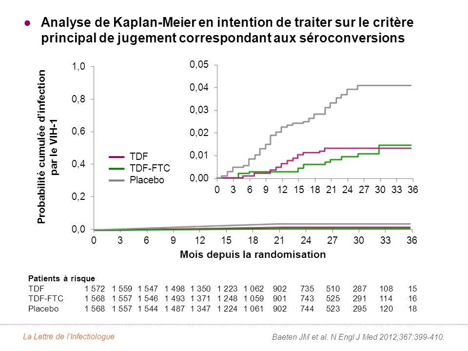 Analyse de Kaplan-Meier en intention de traiter sur le critère principal de jugement correspondant aux séroconversions Baeten JM et al.