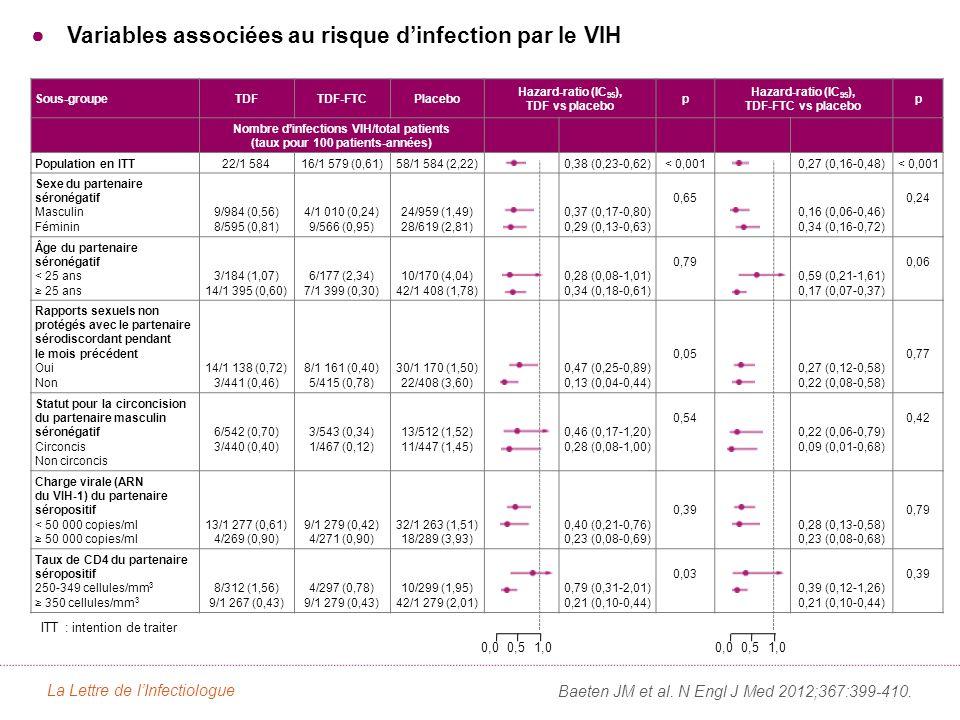 Variables associées au risque dinfection par le VIH Baeten JM et al.