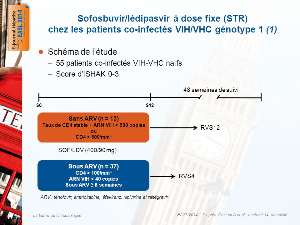 La Lettre de lInfectiologue EASL 2014 – Daprès Osinusi A et al., abstract 14, actualisé Schéma de létude –55 patients co-infectés VIH-VHC naïfs –Score dISHAK 0-3 Sofosbuvir/lédipasvir à dose fixe (STR) chez les patients co-infectés VIH/VHC génotype 1 (1) S0S12 Sans ARV (n = 13) Taux de CD4 stable + ARN VIH < 500 copies ou CD4 > 500/mm 3 SOF/LDV (400/90 mg) 48 semaines de suivi Sous ARV (n = 37) CD4 > 100/mm 3 ARN VIH < 40 copies Sous ARV 8 semaines ARV : ténofovir, emtricitabine, éfavirenz, rilpivirine et raltégravir RVS12 RVS4
