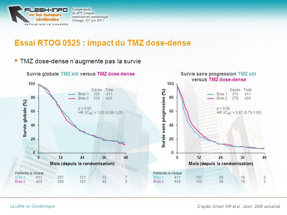 La Lettre du Cancérologue TMZ dose-dense naugmente pas la survie Essai RTOG 0525 : impact du TMZ dose-dense Daprès Gilbert MR et al., abstr.