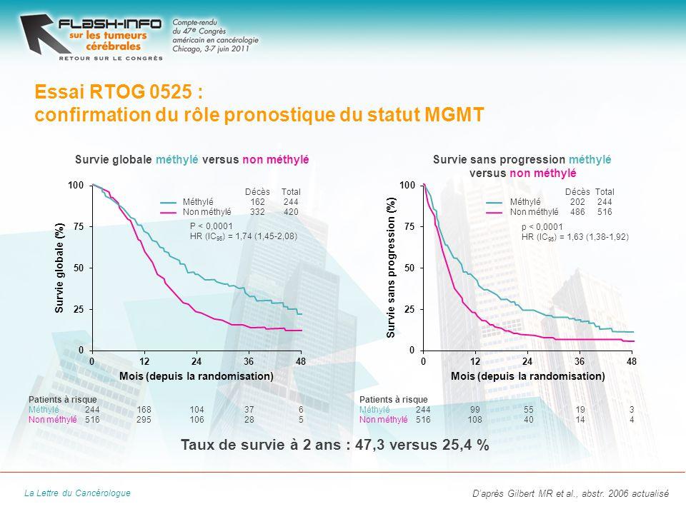 La Lettre du Cancérologue Essai RTOG 0525 : confirmation du rôle pronostique du statut MGMT Daprès Gilbert MR et al., abstr.