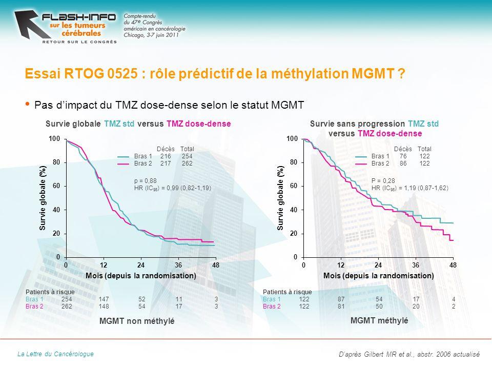 La Lettre du Cancérologue MGMT méthylé MGMT non méthylé Pas dimpact du TMZ dose-dense selon le statut MGMT Essai RTOG 0525 : rôle prédictif de la méthylation MGMT .