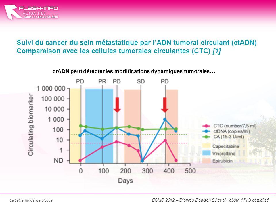 La Lettre du Cancérologue Suivi du cancer du sein métastatique par lADN tumoral circulant (ctADN) Comparaison avec les cellules tumorales circulantes (CTC) [1] ESMO 2012 – Daprès Dawson SJ et al., abstr.