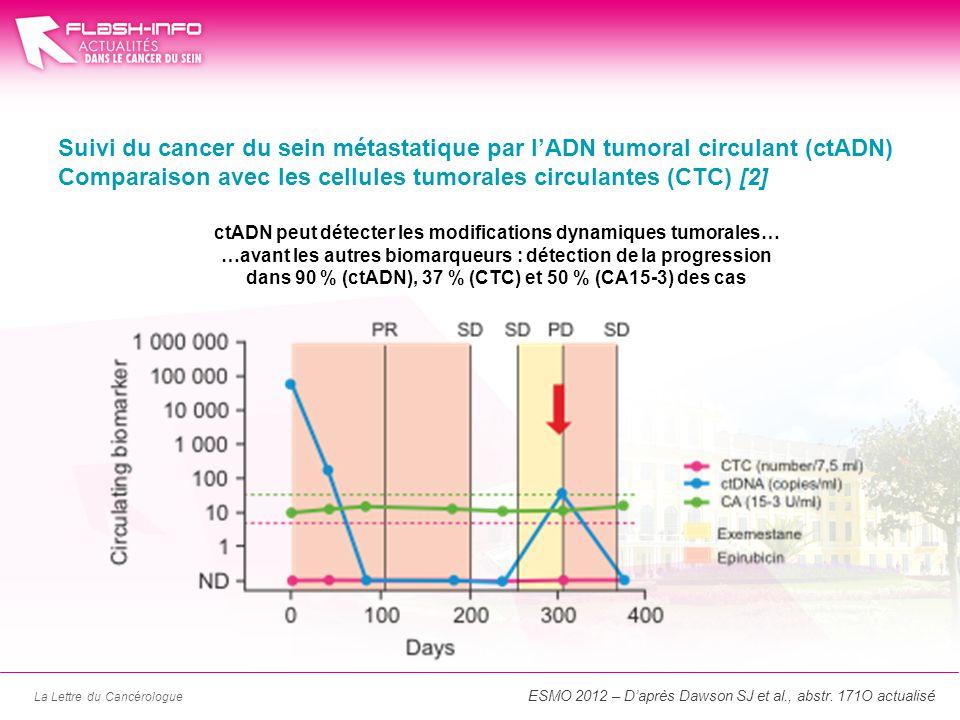 La Lettre du Cancérologue Suivi du cancer du sein métastatique par lADN tumoral circulant (ctADN) Comparaison avec les cellules tumorales circulantes (CTC) [2] ESMO 2012 – Daprès Dawson SJ et al., abstr.