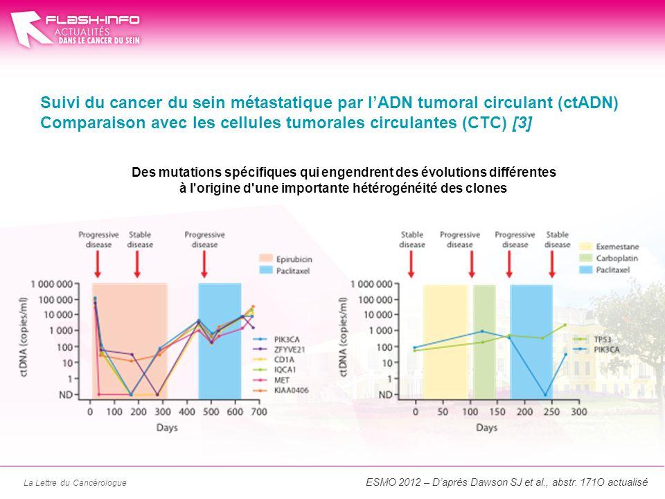 La Lettre du Cancérologue Suivi du cancer du sein métastatique par lADN tumoral circulant (ctADN) Comparaison avec les cellules tumorales circulantes (CTC) [3] Des mutations spécifiques qui engendrent des évolutions différentes à l origine d une importante hétérogénéité des clones ESMO 2012 – Daprès Dawson SJ et al., abstr.