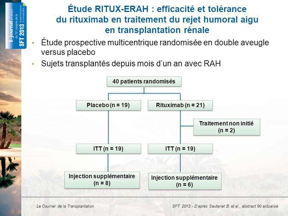 Le Courrier de la Transplantation Échec de traitement à J12 (perte du greffon ou absence damélioration de la fonction rénale > 30 %) –Rituximab : 57,9 % (11/19) –Placebo : 52,6 % (10/19), p = 0,744 Pourcentage damélioration de la créatinine entre la date de rejet et J12 Étude RITUX-ERAH : résultats critère principal Pourcentage damélioration de la créatininémie à J12 60 40 20 0 -20 -40 Rituximab Placebo SFT 2013 - Daprès Sautenet B.