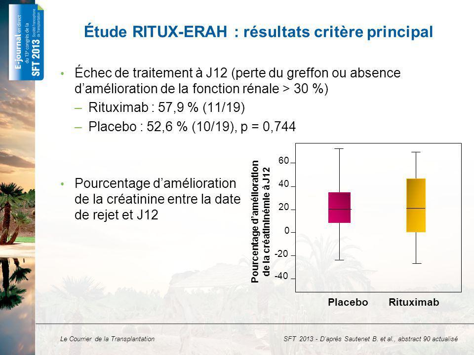 Le Courrier de la Transplantation Étude RITUX-ERAH : résultats critères secondaires Aucun décès, 1 perte de greffon dans chaque groupe à 1 an Nombre déchanges plasmatiques supplémentaires, médiane (Q1 ; Q3) – Placebo : 7,0 (6,0 ; 10,0) – Rituximab : 7,0 (6,0 ; 9,0), p = 0,924 Nombre de perfusions dIVIg supplémentaires, médiane (Q1 ; Q3) : – Placebo : 7,0 (6,0 ; 16,0) – Rituximab : 9,0 (7,0 ; 13,0), p = 0,761 Persistance du RHA sur la biopsie rénale – À M1 : placebo 47,1 %, rituximab 50,0 %, p = 0,871 – À M6 : placebo 31,3 %, rituximab 41,7 %, p = 0,569 SFT 2013 - Daprès Sautenet B.
