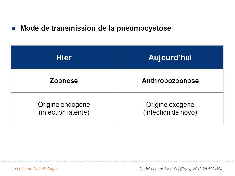 La Lettre de lInfectiologue Chabé M et al.Med Sci (Paris) 2012;28:599-604.