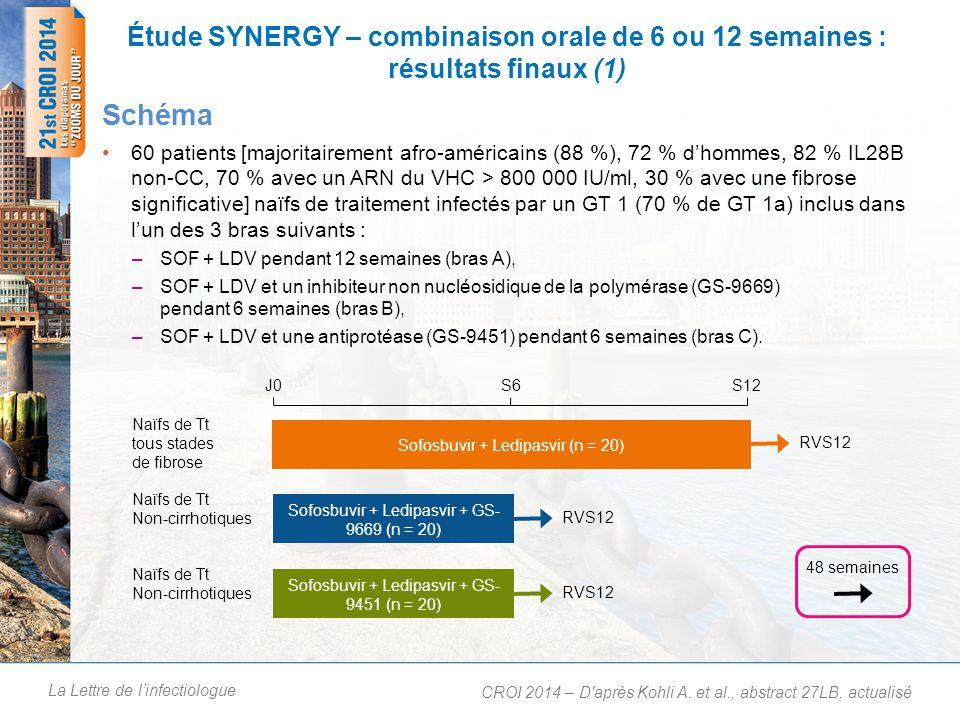 La Lettre de linfectiologue Étude SYNERGY – combinaison orale de 6 ou 12 semaines : résultats finaux (1) 60 patients [majoritairement afro-américains