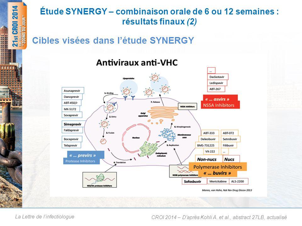 La Lettre de linfectiologue Étude SYNERGY – combinaison orale de 6 ou 12 semaines : résultats finaux (2) Cibles visées dans létude SYNERGY CROI 2014 –