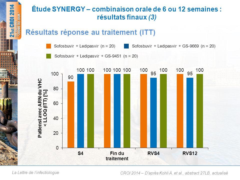 La Lettre de linfectiologue Étude SYNERGY – combinaison orale de 6 ou 12 semaines : résultats finaux (3) Résultats réponse au traitement (ITT) CROI 20