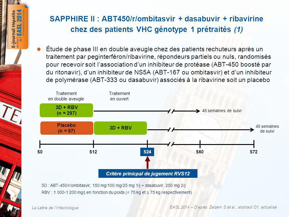 La Lettre de lInfectiologue EASL 2014 – Daprès Zeizem S et al., abstract O1, actualisé Étude de phase III en double aveugle chez des patients rechuteurs après un traitement par peginterféron/ribavirine, répondeurs partiels ou nuls, randomisés pour recevoir soit lassociation dun inhibiteur de protéase (ABT-450 boosté par du ritonavir), dun inhibiteur de NS5A (ABT-167 ou ombitasvir) et dun inhibiteur de polymérase (ABT-333 ou dasabuvir) associés à la ribavirine soit un placebo SAPPHIRE II : ABT450/r/ombitasvir + dasabuvir + ribavirine chez des patients VHC génotype 1 prétraités (1) S0S12S24S60S72 3D + RBV (n = 297) Placebo (n = 97) 3D + RBV Traitement en double aveugle Traitement en ouvert Critère prinicpal de jugement RVS12 48 semaines de suivi 3D : ABT-450/r/ombitasvir, 150 mg/100 mg/25 mg 1/j + dasabuvir, 250 mg 2/j RBV : 1 000-1 200 mg/j en fonction du poids (< 75 kg et 75 kg respectivement)
