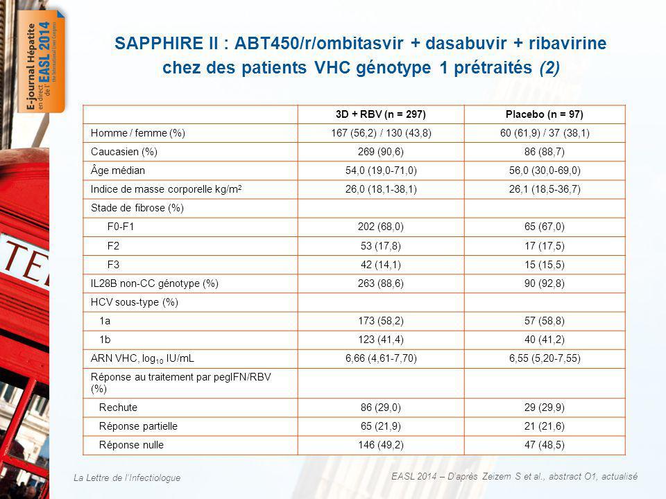 La Lettre de lInfectiologue Caractéristiques des patients à linclusion 3D + RBV (n = 297)Placebo (n = 97) Homme / femme (%)167 (56,2) / 130 (43,8)60 (61,9) / 37 (38,1) Caucasien (%)269 (90,6)86 (88,7) Âge médian54,0 (19,0-71,0)56,0 (30,0-69,0) Indice de masse corporelle kg/m 2 26,0 (18,1-38,1)26,1 (18,5-36,7) Stade de fibrose (%) F0-F1202 (68,0)65 (67,0) F253 (17,8)17 (17,5) F342 (14,1)15 (15,5) IL28B non-CC génotype (%)263 (88,6)90 (92,8) HCV sous-type (%) 1a173 (58,2)57 (58,8) 1b123 (41,4)40 (41,2) ARN VHC, log 10 IU/mL6,66 (4,61-7,70)6,55 (5,20-7,55) Réponse au traitement par pegIFN/RBV (%) Rechute86 (29,0)29 (29,9) Réponse partielle65 (21,9)21 (21,6) Réponse nulle146 (49,2)47 (48,5) EASL 2014 – Daprès Zeizem S et al., abstract O1, actualisé SAPPHIRE II : ABT450/r/ombitasvir + dasabuvir + ribavirine chez des patients VHC génotype 1 prétraités (2)