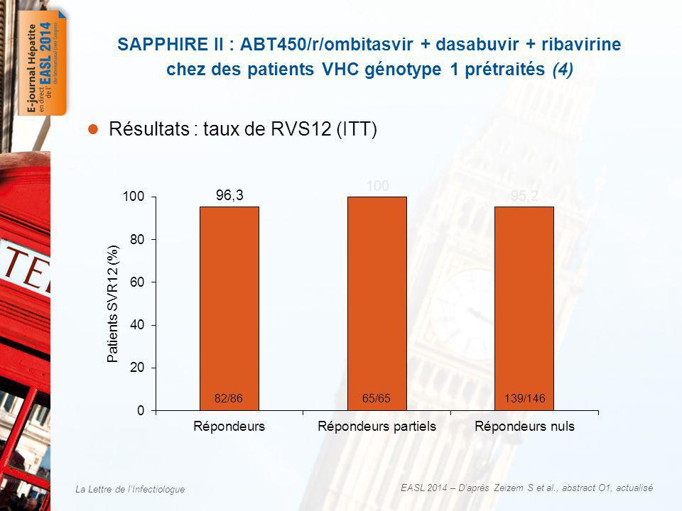 La Lettre de lInfectiologue Le taux de guérison (RVS12) en intention de traiter (ITT) est de 96,3 % (286/297) sous ABT-450/r/ombitasvir + dasabuvir + RBV × 12 semaines chez des patients infectés par un VHC de génotype 1 prétraités Les taux de RVS12 sont élevés quelque soit le sous type de VHC –96,0 % (166/173) pour le GT1a –96,7 % (119/123) pour le GT1b Des taux de RVS12 élevés dans tous les sous groupes de patients –95,3 % (82/86) chez les rechuteurs –100 % (65/65) chez les répondeurs partiels –95,2 % (139/146) chez les non répondeurs Le traitement a été globalement bien toléré, avec un taux faible darrêt pour effets indésirables (1 %) SAPPHIRE II : ABT450/r/ombitasvir + dasabuvir + ribavirine chez des patients VHC génotype 1 prétraités (5) EASL 2014 – Daprès Zeizem S et al., abstract O1, actualisé