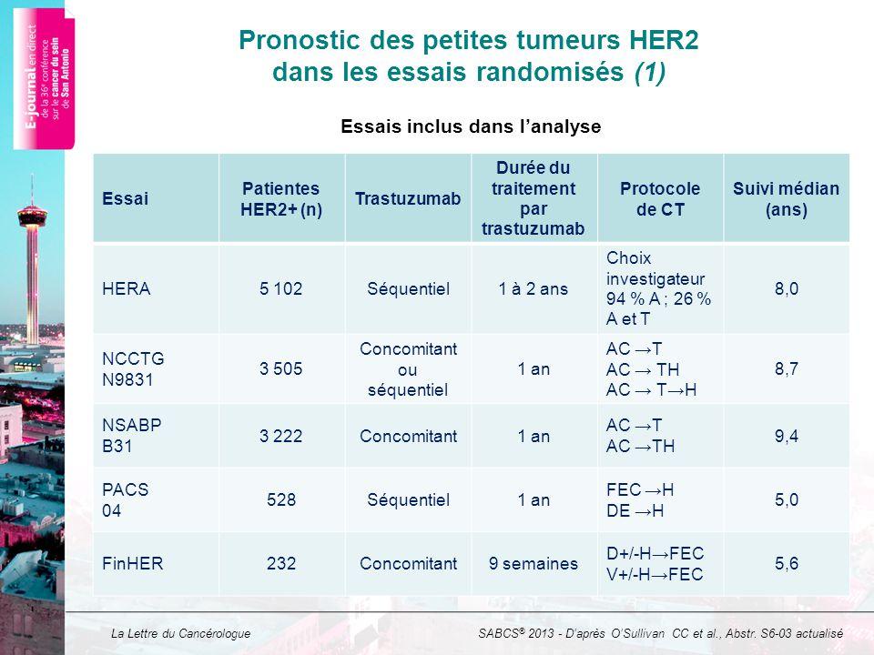 La Lettre du Cancérologue Pronostic des petites tumeurs HER2 dans les essais randomisés (1) Essai Patientes HER2+ (n) Trastuzumab Durée du traitement par trastuzumab Protocole de CT Suivi médian (ans) HERA5 102Séquentiel1 à 2 ans Choix investigateur 94 % A ; 26 % A et T 8,0 NCCTG N9831 3 505 Concomitant ou séquentiel 1 an AC T AC TH 8,7 NSABP B31 3 222Concomitant1 an AC T AC TH 9,4 PACS 04 528Séquentiel1 an FEC H DE H 5,0 FinHER232Concomitant9 semaines D+/-HFEC V+/-HFEC 5,6 SABCS ® 2013 - Daprès OSullivan CC et al., Abstr.