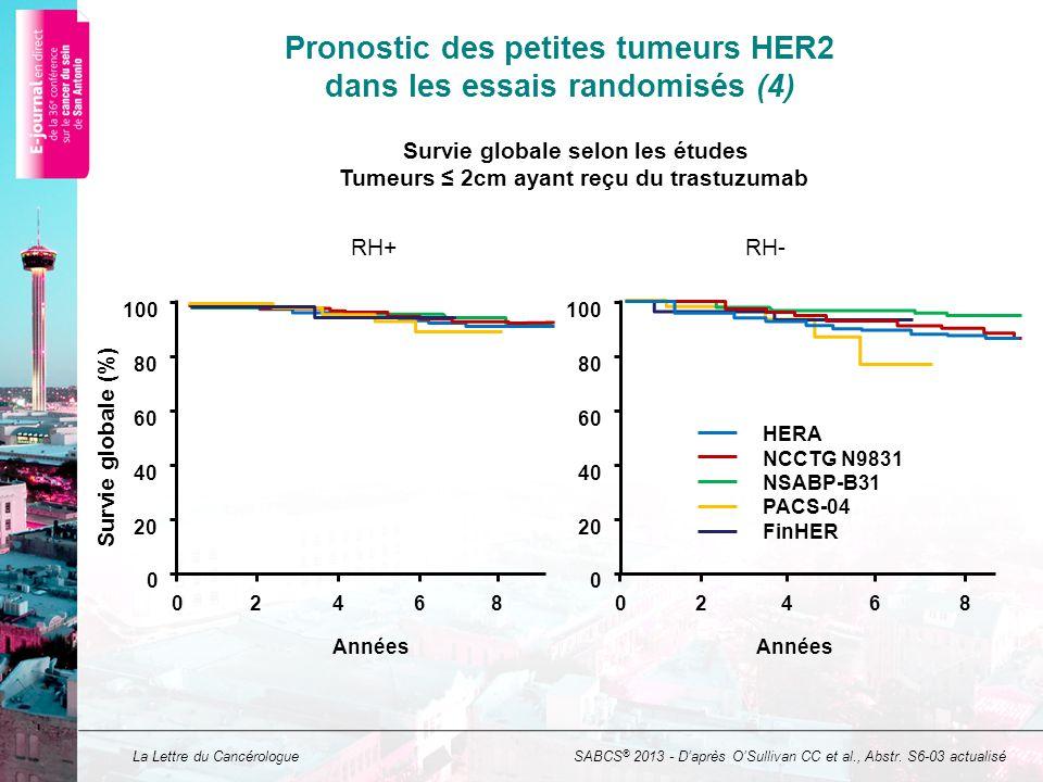 La Lettre du Cancérologue Pronostic des petites tumeurs HER2 dans les essais randomisés (4) SABCS ® 2013 - Daprès OSullivan CC et al., Abstr.