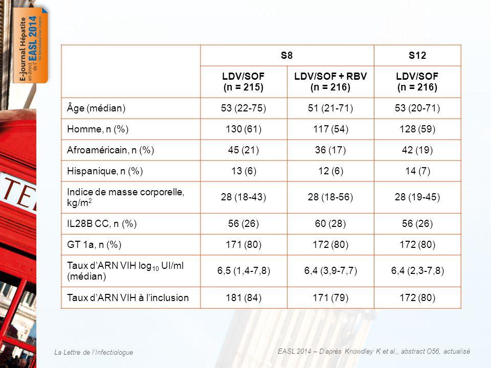 La Lettre de lInfectiologue Caractéristiques des patients à linclusion S8S12 LDV/SOF (n = 215) LDV/SOF + RBV (n = 216) LDV/SOF (n = 216) Âge (médian)53 (22-75)51 (21-71)53 (20-71) Homme, n (%)130 (61)117 (54)128 (59) Afroaméricain, n (%)45 (21)36 (17)42 (19) Hispanique, n (%)13 (6)12 (6)14 (7) Indice de masse corporelle, kg/m 2 28 (18-43)28 (18-56)28 (19-45) IL28B CC, n (%)56 (26)60 (28)56 (26) GT 1a, n (%)171 (80)172 (80) Taux dARN VIH log 10 UI/ml (médian) 6,5 (1,4-7,8)6,4 (3,9-7,7)6,4 (2,3-7,8) Taux dARN VIH à linclusion 181 (84)171 (79)172 (80) EASL 2014 – Daprès Knowdley K et al., abstract O56, actualisé
