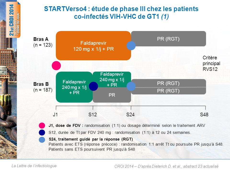 La Lettre de linfectiologue STARTVerso4 : étude de phase III chez les patients co-infectés VIH-VHC de GT1 (1) CROI 2014 – D après Dieterich D.