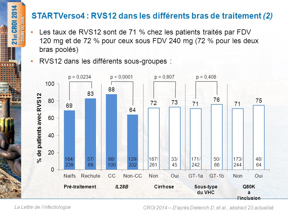 La Lettre de linfectiologue STARTVerso4 : RVS12 dans les différents bras de traitement (2) Les taux de RVS12 sont de 71 % chez les patients traités par FDV 120 mg et de 72 % pour ceux sous FDV 240 mg (72 % pour les deux bras poolés) RVS12 dans les différents sous-groupes : CROI 2014 – D après Dieterich D.