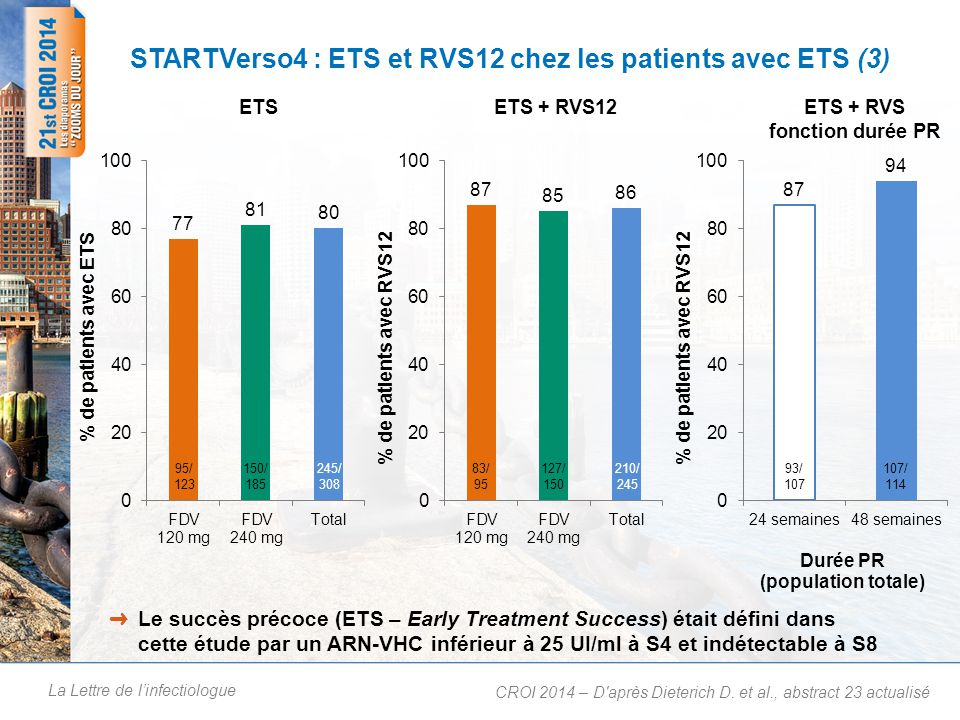 La Lettre de linfectiologue STARTVerso4 : ETS et RVS12 chez les patients avec ETS (3) CROI 2014 – D après Dieterich D.